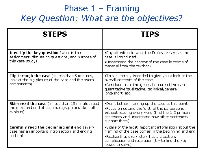Phase 1 – Framing Key Question: What are the objectives? STEPS TIPS Identify the