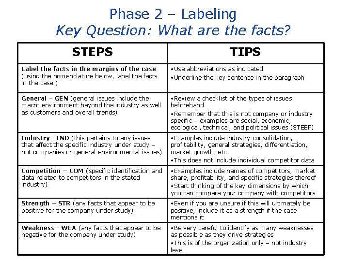 Phase 2 – Labeling Key Question: What are the facts? STEPS TIPS Label the