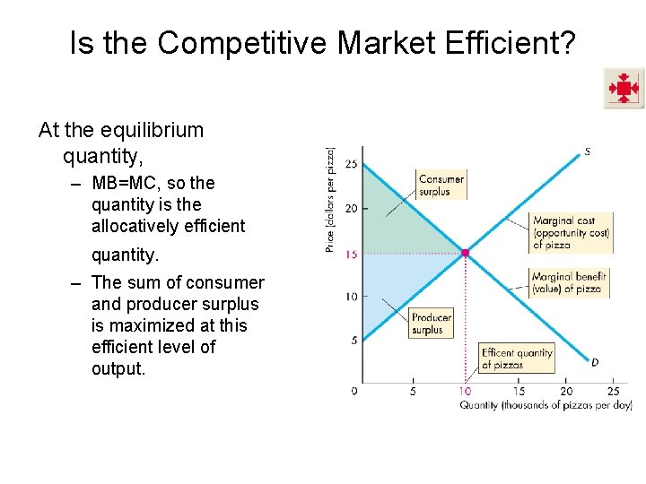 Is the Competitive Market Efficient? At the equilibrium quantity, – MB=MC, so the quantity