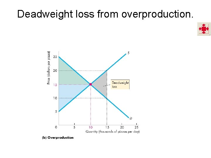 Deadweight loss from overproduction.