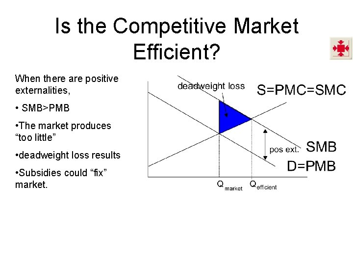 Is the Competitive Market Efficient? When there are positive externalities, • SMB>PMB • The