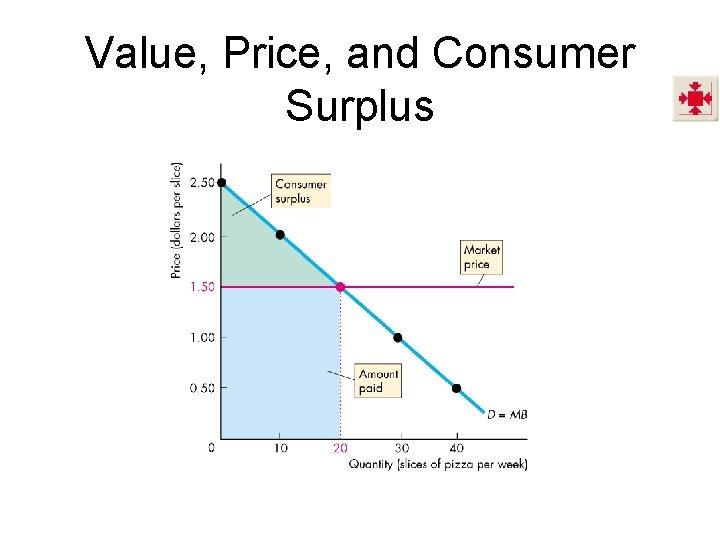 Value, Price, and Consumer Surplus