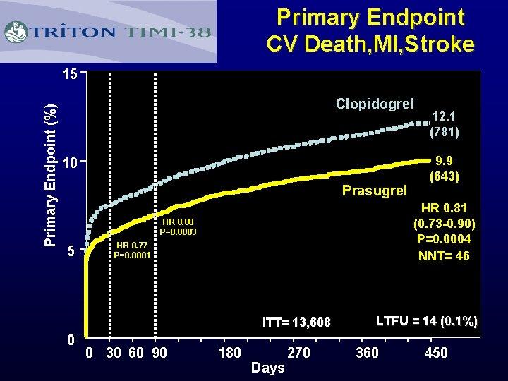 Primary Endpoint CV Death, MI, Stroke 15 Primary Endpoint (%) Clopidogrel 10 Prasugrel HR