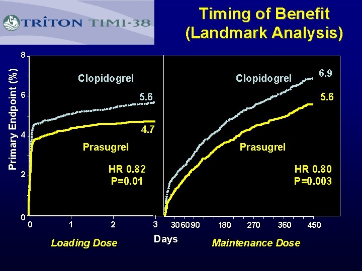Timing of Benefit (Landmark Analysis) Primary Endpoint (%) 8 Clopidogrel 6 5. 6 4
