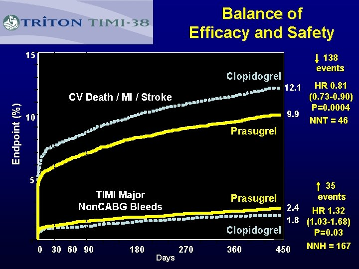 Balance of Efficacy and Safety 15 Clopidogrel HR 0. 81 (0. 73 -0. 90)