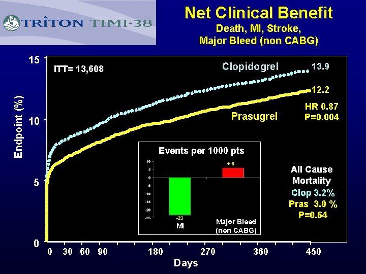 Net Clinical Benefit Death, MI, Stroke, Major Bleed (non CABG) 15 Clopidogrel ITT= 13,