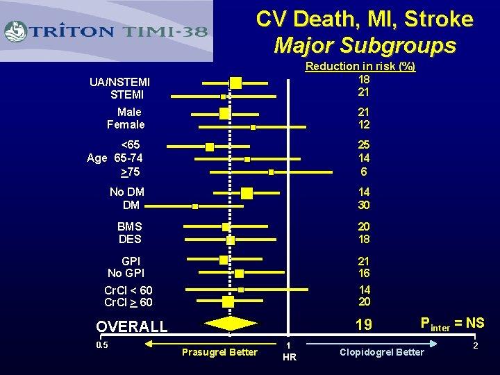 CV Death, MI, Stroke Major Subgroups UA/NSTEMI Reduction in risk (%) 18 21 B