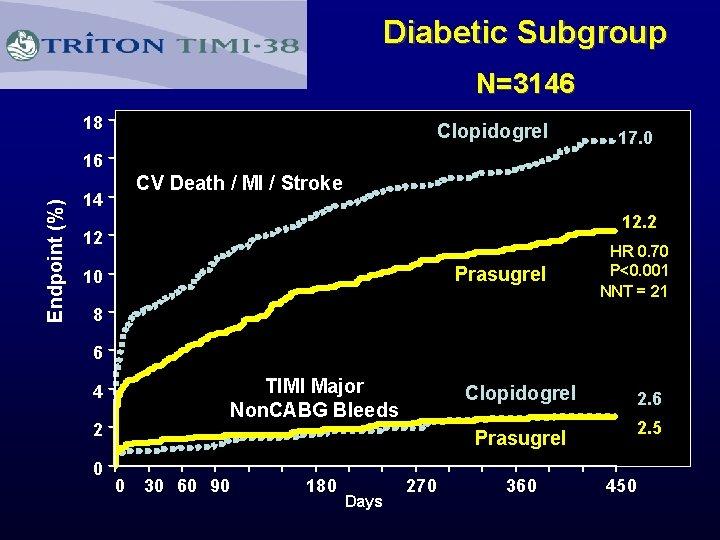 Diabetic Subgroup N=3146 18 Clopidogrel 17. 0 Endpoint (%) 16 CV Death / MI