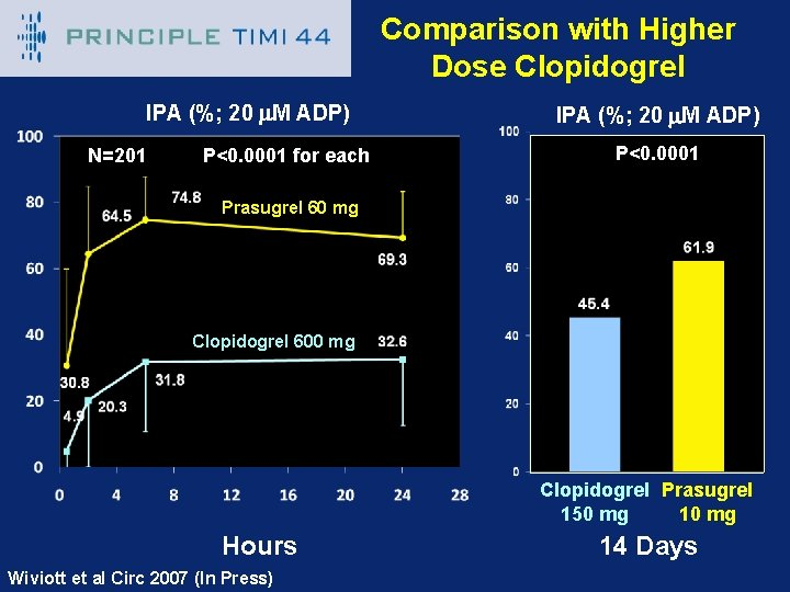 PRINCIPLE – TIMI 44 IPA (%; 20 m. M ADP) N=201 P<0. 0001 for