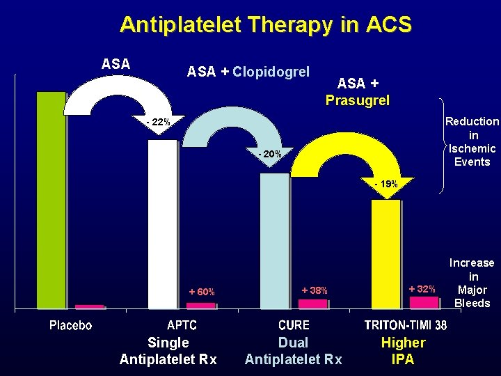 Antiplatelet Therapy in ACS ASA + Clopidogrel ASA + Prasugrel Reduction in Ischemic Events