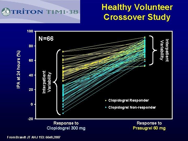 Healthy Volunteer Crossover Study 100 Interpatient Variability N=66 60 40 20 Interpatient Variability IPA