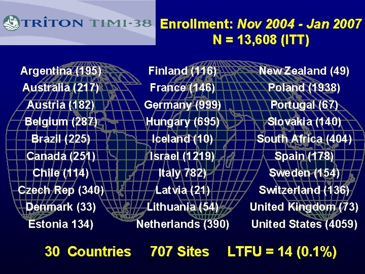 Enrollment: Nov 2004 - Jan 2007 N = 13, 608 (ITT) Argentina (195) Australia