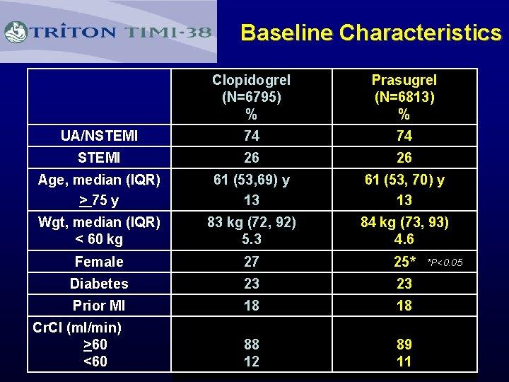 Baseline Characteristics Clopidogrel (N=6795) % Prasugrel (N=6813) % UA/NSTEMI 74 74 STEMI 26 26