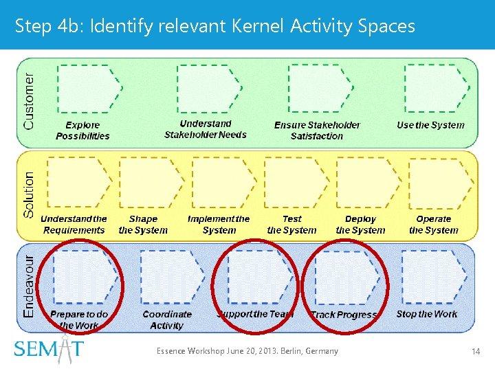 Step 4 b: Identify relevant Kernel Activity Spaces Essence Workshop June 20, 2013. Berlin,