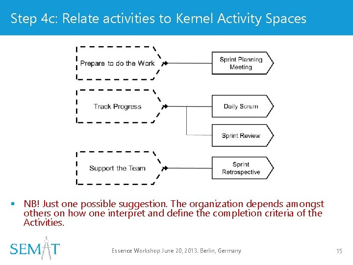 Step 4 c: Relate activities to Kernel Activity Spaces § NB! Just one possible