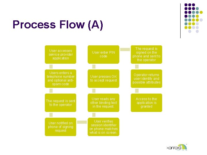 Process Flow (A) User accesses service provider application User enter PIN code The request