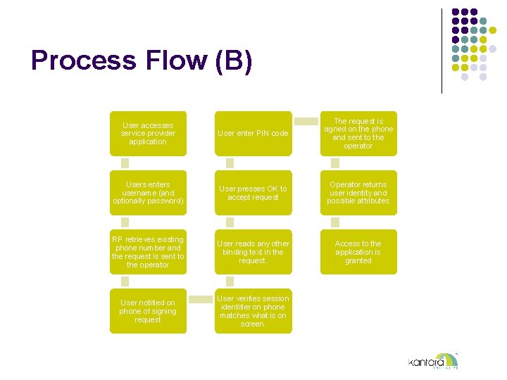 Process Flow (B) User accesses service provider application User enter PIN code The request