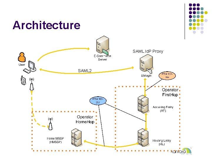 Architecture SAML Id. P Proxy SAML 2