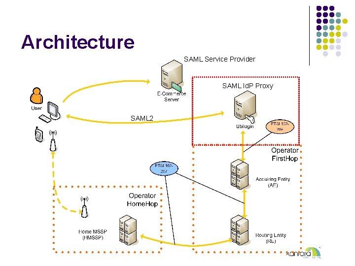 Architecture SAML Service Provider SAML Id. P Proxy SAML 2