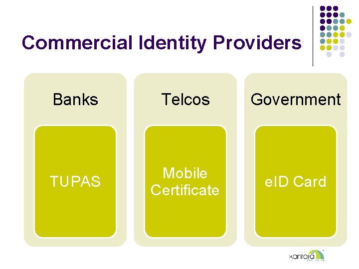 Commercial Identity Providers Banks Telcos Government TUPAS Mobile Certificate e. ID Card