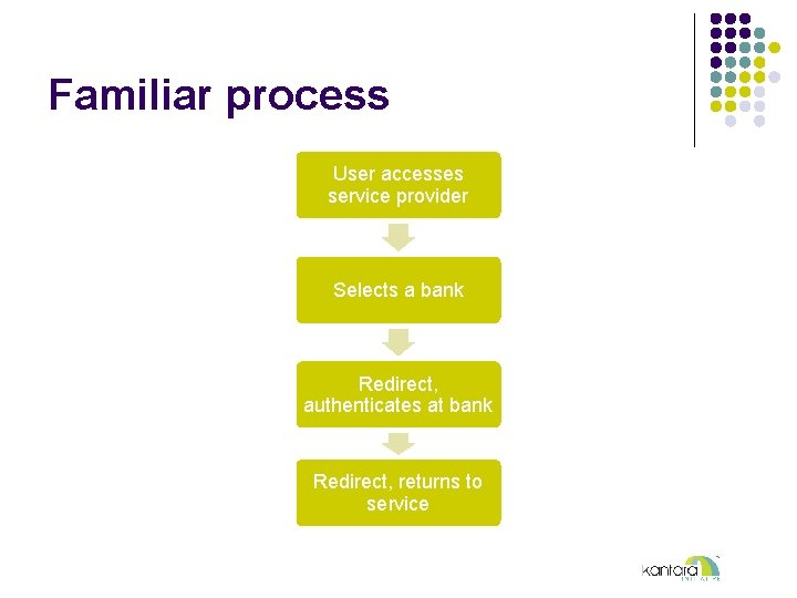 Familiar process User accesses service provider Selects a bank Redirect, authenticates at bank Redirect,