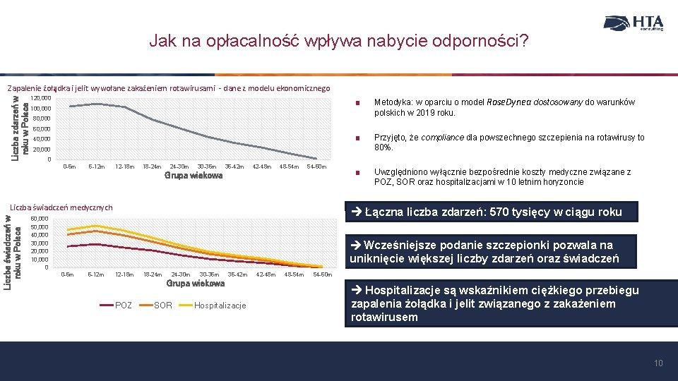 Jak na opłacalność wpływa nabycie odporności? Liczba zdarzeń w roku w Polsce Zapalenie żołądka