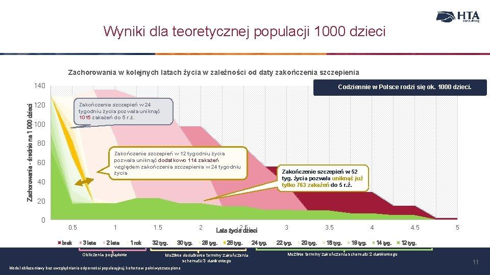 Wyniki dla teoretycznej populacji 1000 dzieci Zachorowania w kolejnych latach życia w zależności od