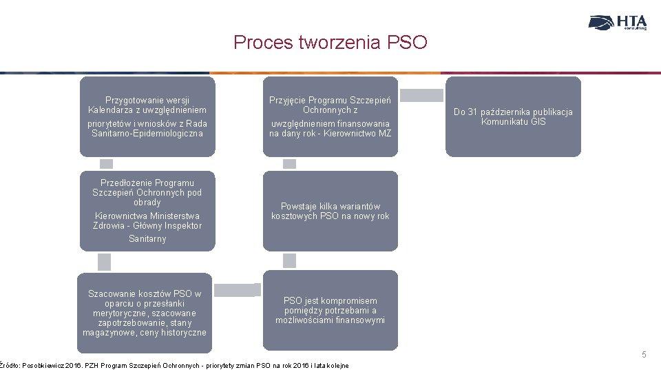 Proces tworzenia PSO Przygotowanie wersji Kalendarza z uwzględnieniem priorytetów i wniosków z Rada Sanitarno-Epidemiologiczna