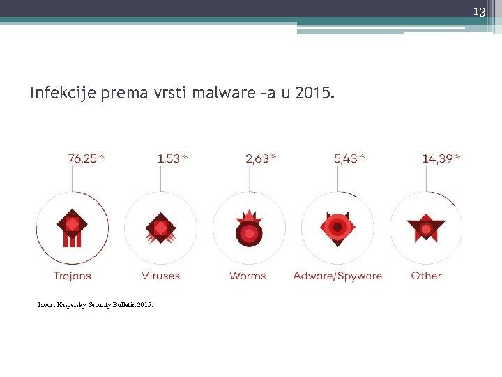 13 Infekcije prema vrsti malware –a u 2015. Izvor: Kaspersky Security Bulletin 2015.