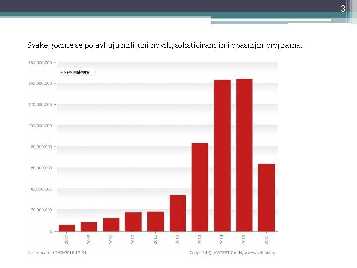 3 Svake godine se pojavljuju milijuni novih, sofisticiranijih i opasnijih programa.