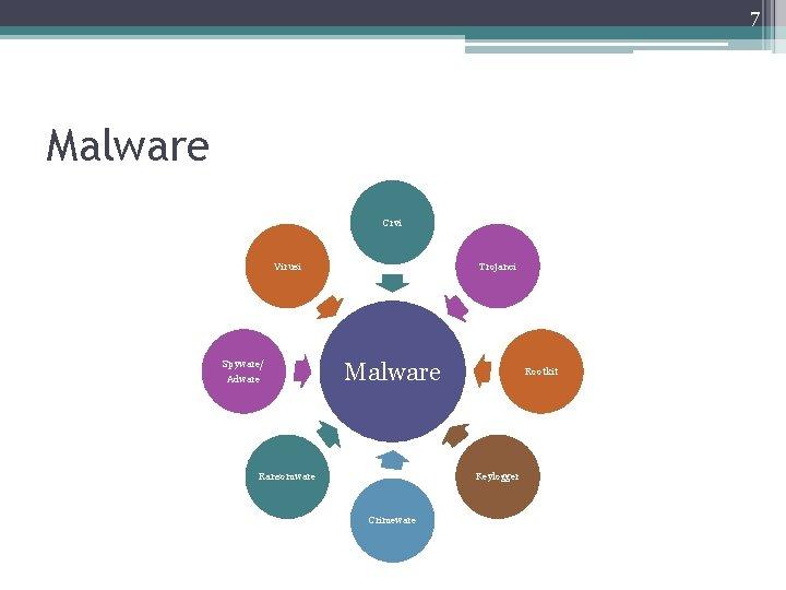 7 Malware Crvi Virusi Spyware/ Adware Trojanci Malware Ransomware Rootkit Keylogger Crimeware