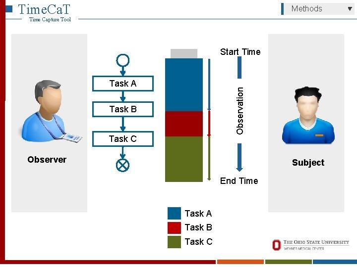 Time. Ca. T Methods Time Capture Tool Start Time Observation Task A Task B