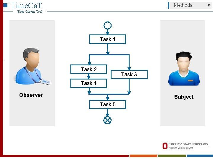 Time. Ca. T Methods Time Capture Tool Task 1 Task 2 Task 3 Task