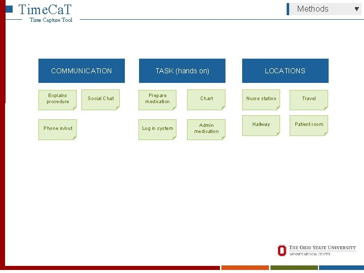 Time. Ca. T Methods Time Capture Tool COMMUNICATION Explains procedure Phone in/out Social Chat