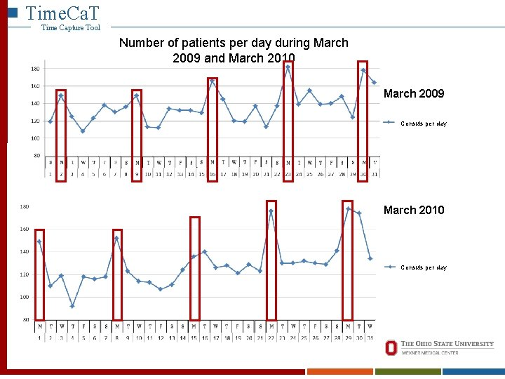 Time. Ca. T Time Capture Tool Time. Ca. T Number of patients per day