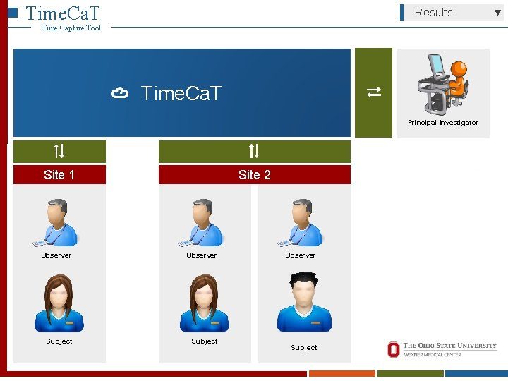 Time. Ca. T Results Time Capture Tool Time. Ca. T Principal Investigator Site 1
