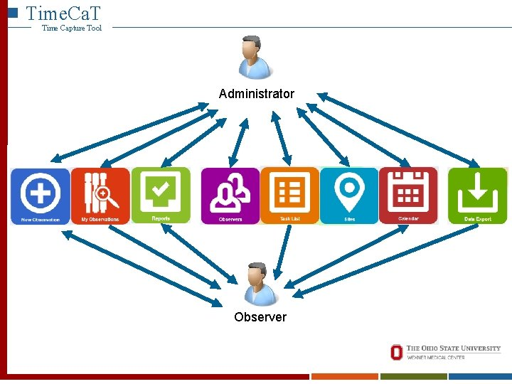 Time. Ca. T Time Capture Tool Administrator Observer
