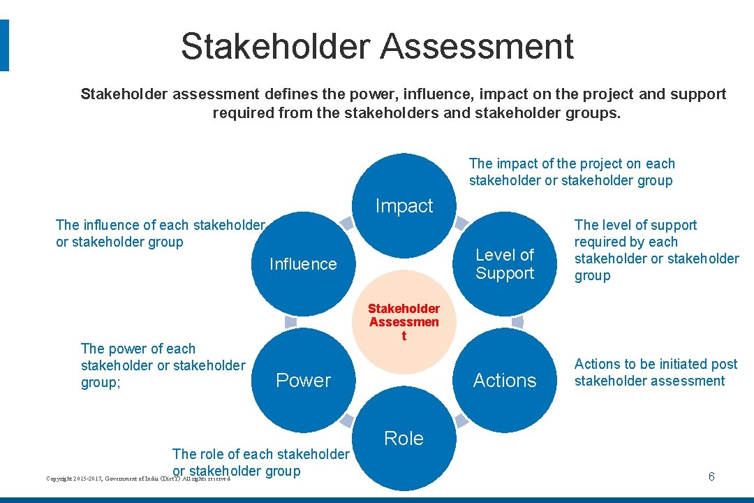 Stakeholder Assessment Stakeholder assessment defines the power, influence, impact on the project and support
