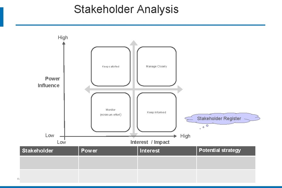 Stakeholder Analysis High Keep satisfied Manage Closely Power Influence Monitor (minimum effort) Keep informed