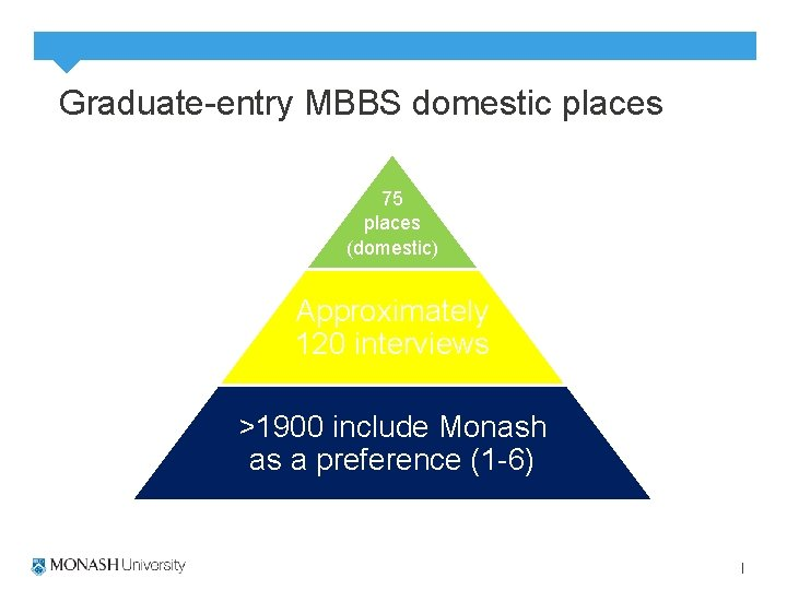 Graduate-entry MBBS domestic places 75 places (domestic) Approximately 120 interviews >1900 include Monash as