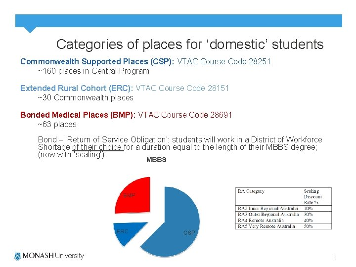Categories of places for 'domestic' students Commonwealth Supported Places (CSP): VTAC Course Code 28251