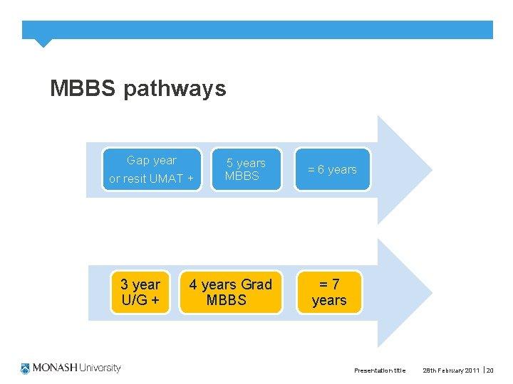 MBBS pathways Gap year or resit UMAT + 3 year U/G + 5 years