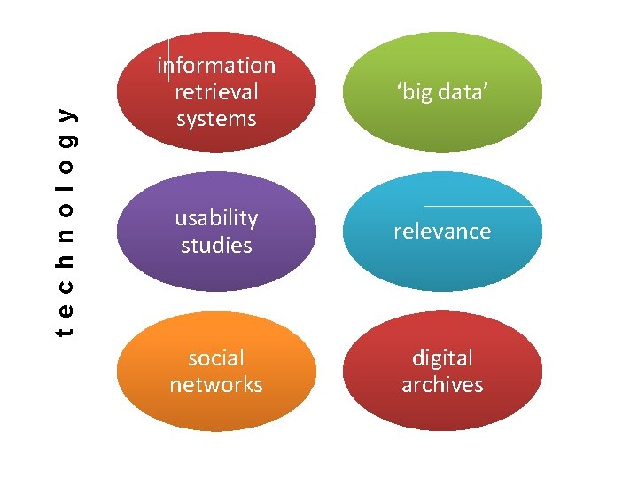 t e c h n o l o g y information retrieval systems 'big