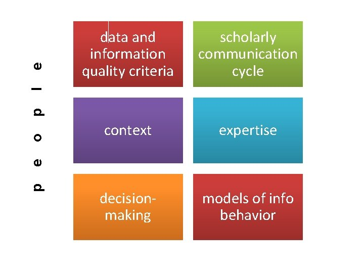 e scholarly communication cycle context expertise decisionmaking models of info behavior p e o