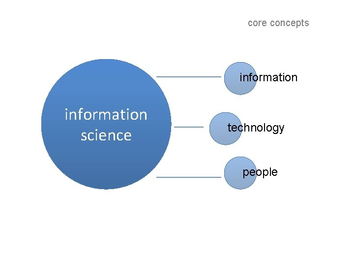 core concepts information science technology people