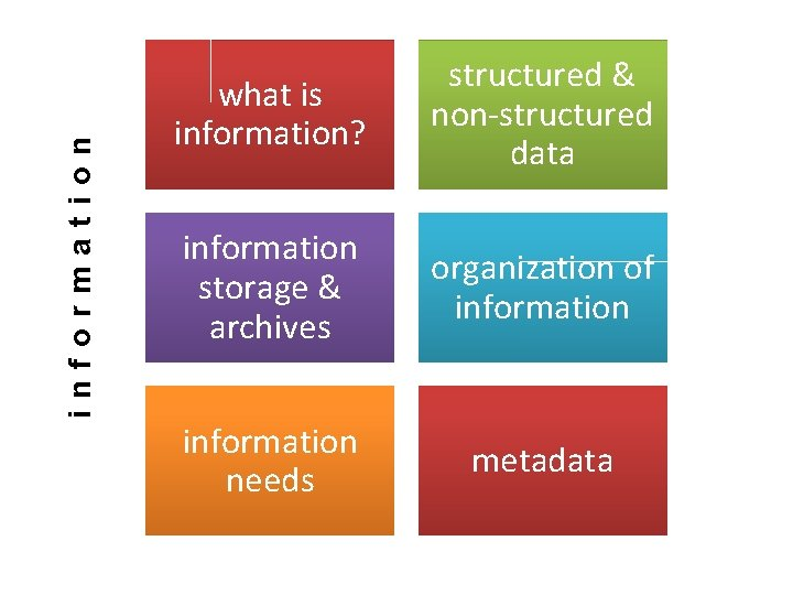 information what is information? structured & non-structured data information storage & archives organization of