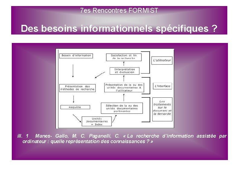 7 es Rencontres FORMIST Des besoins informationnels spécifiques ? ill. 1 Manes- Gallo, M.