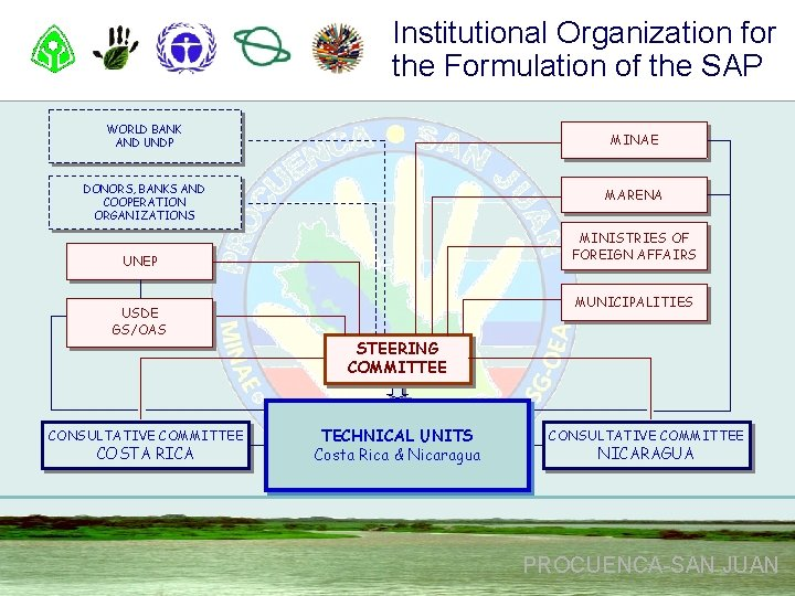 Institutional Organization for the Formulation of the SAP WORLD BANK AND UNDP MINAE DONORS,