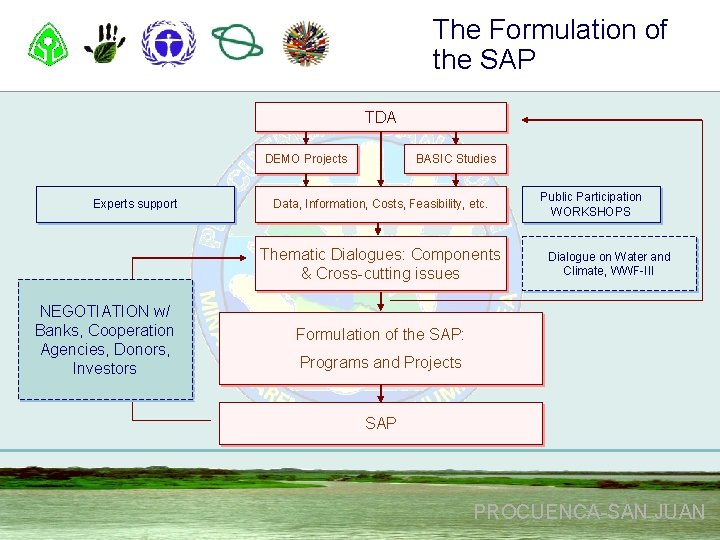 The Formulation of the SAP TDA DEMO Projects Experts support BASIC Studies Data, Information,