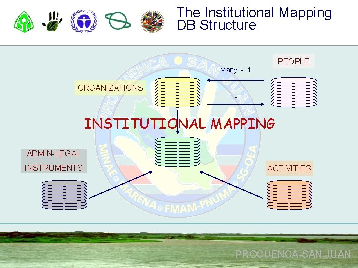 The Institutional Mapping DB Structure PEOPLE Many - 1 ORGANIZATIONS 1 - 1 INSTITUTIONAL